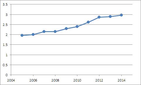 Freedom House Democracy Score - Hungary