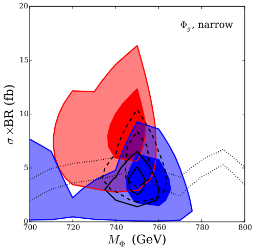 Best fit regions (1 and 2σ) of a spin-0 mediator decaying to diphotons, as a function of mediator mass and 13 TeV cross section, assuming mediator couplings to gluons and narrow mediator width. Red regions are the 1 and 2σ best-fit regions for the Atlas13 data, blue is the fit to Cms13 data. The combined best fit for both Atlas13 and Cms13 (Combo13) are the regions outlined in black dashed lines. The best-fit signal combination of all four data sets (Combo) is the black solid regions